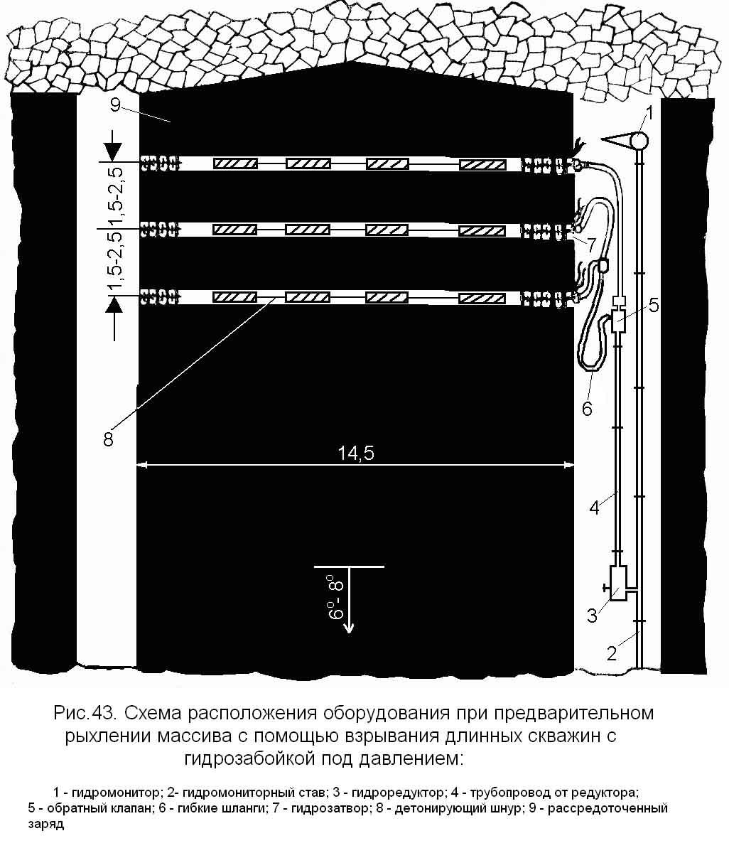 технологическая схема гидровыемки